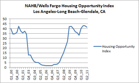 National Association of Homebuilders/Wells Fargo Housing Opportunity Index - Los Angeles-Long Beach-Glendale, CA